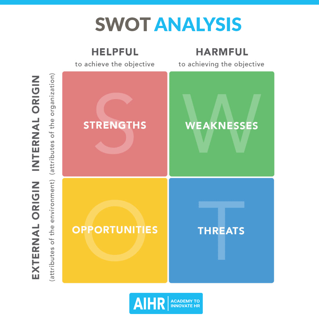 AIHR-SWOT-analysis-1024x1024