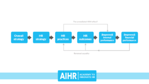 AIHR-Standard-Causaul-Model-for-Human-Resources