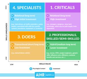 AIHR-skills-value