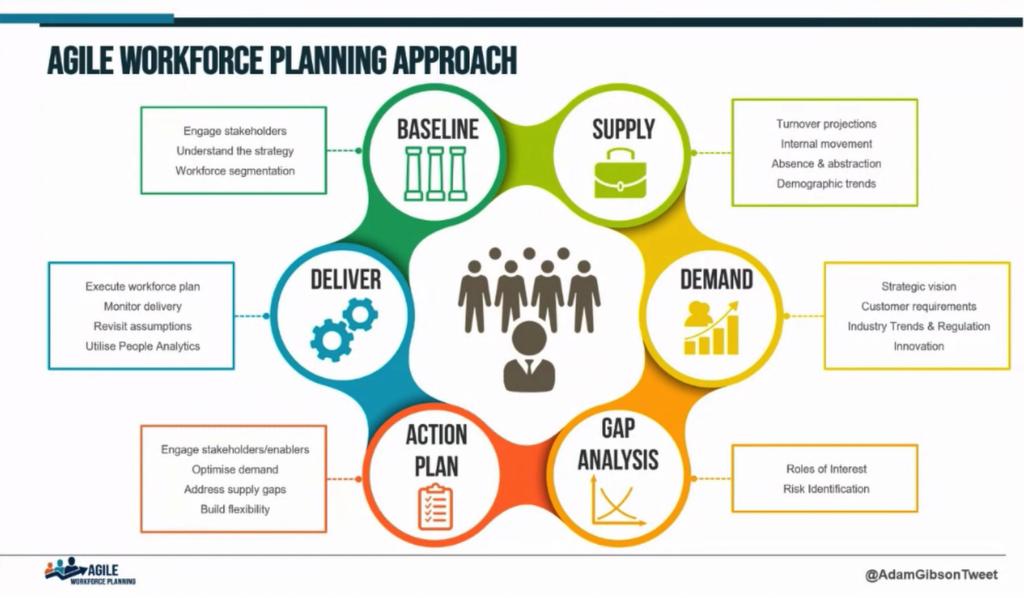 Agile Workforce Planning Approach