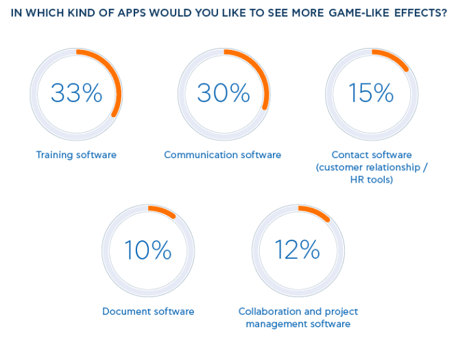 Areas employees want more gamification in