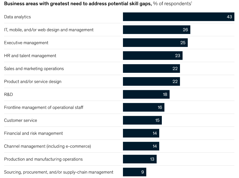 Areas with potentially big skills gaps