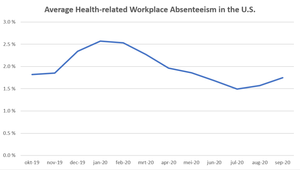 absenteeism-average health-related-workplace absenteeism in the US