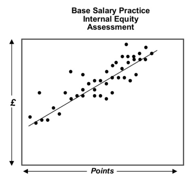 Example of the point-factor job evaluation method