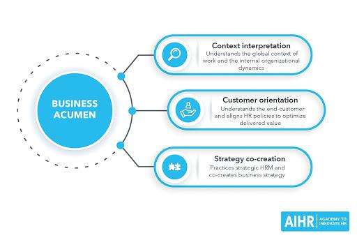 Business Acumen - HR Competency