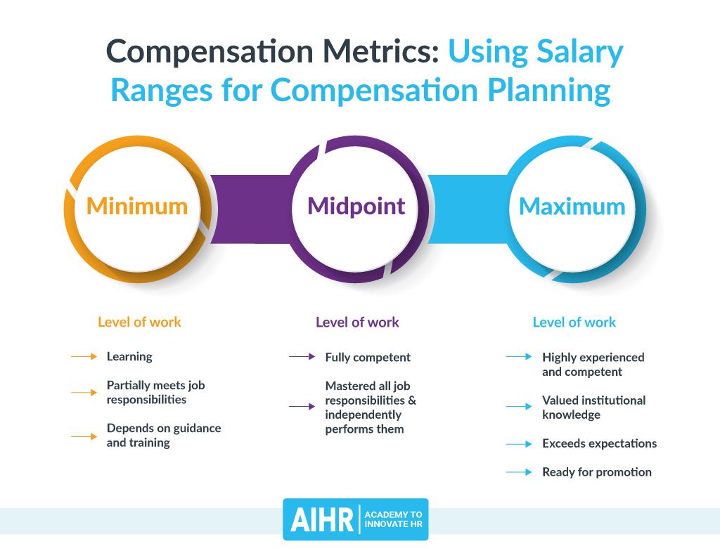 Compensation Metrics: Salary Ranges