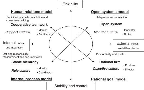 Competing Values Model is one perspective to organizational effectiveness