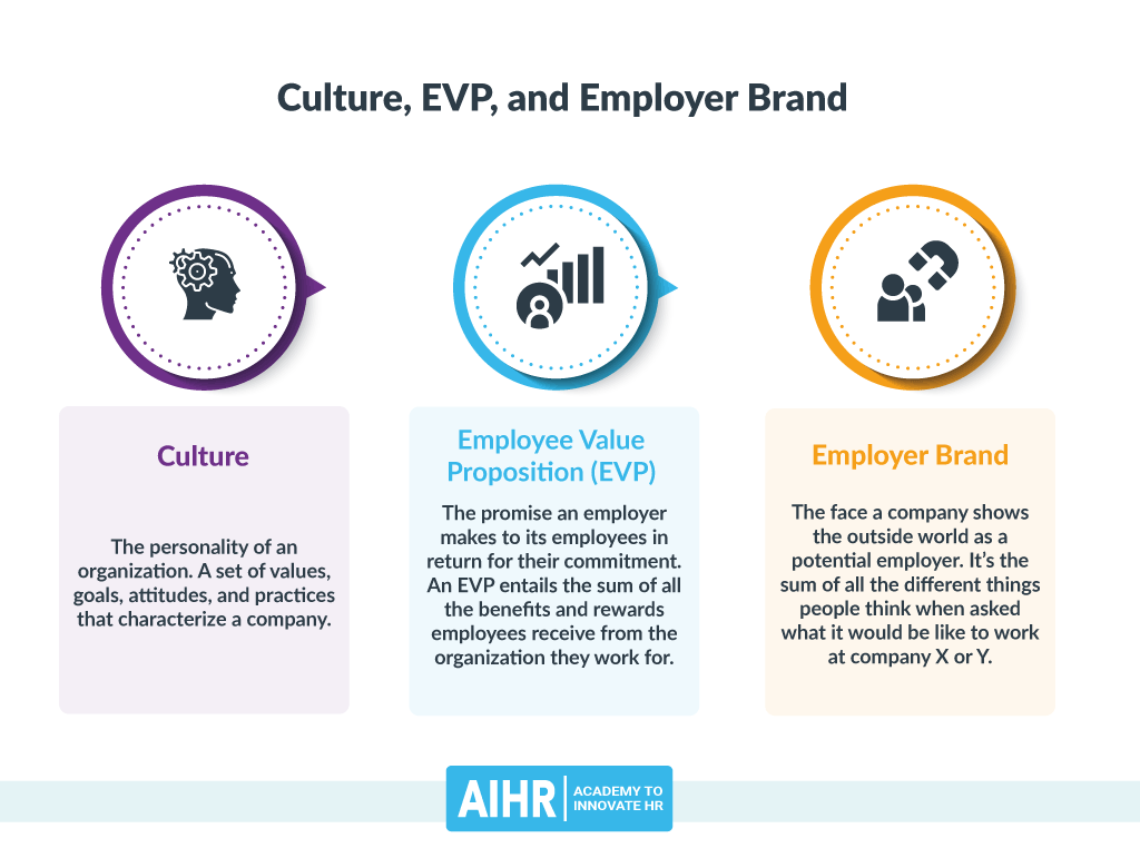 Culture, EVP, and Employer Brand