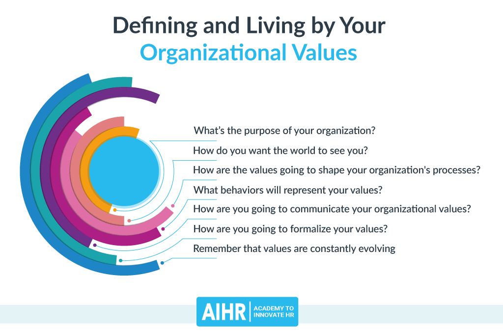 Defining and Living by Your Organizational Values