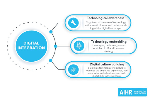 Digital Integration - HR Competency