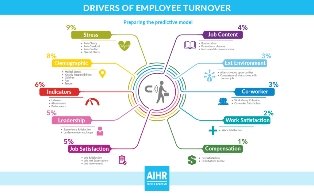 Drivers of employee turnover