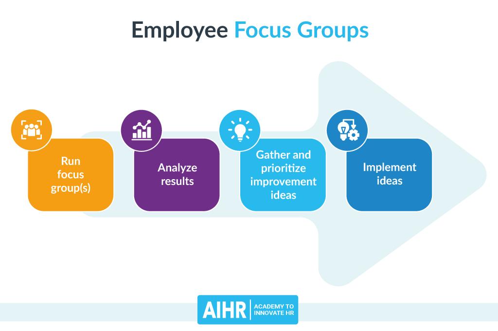 Employee Focus Group Process