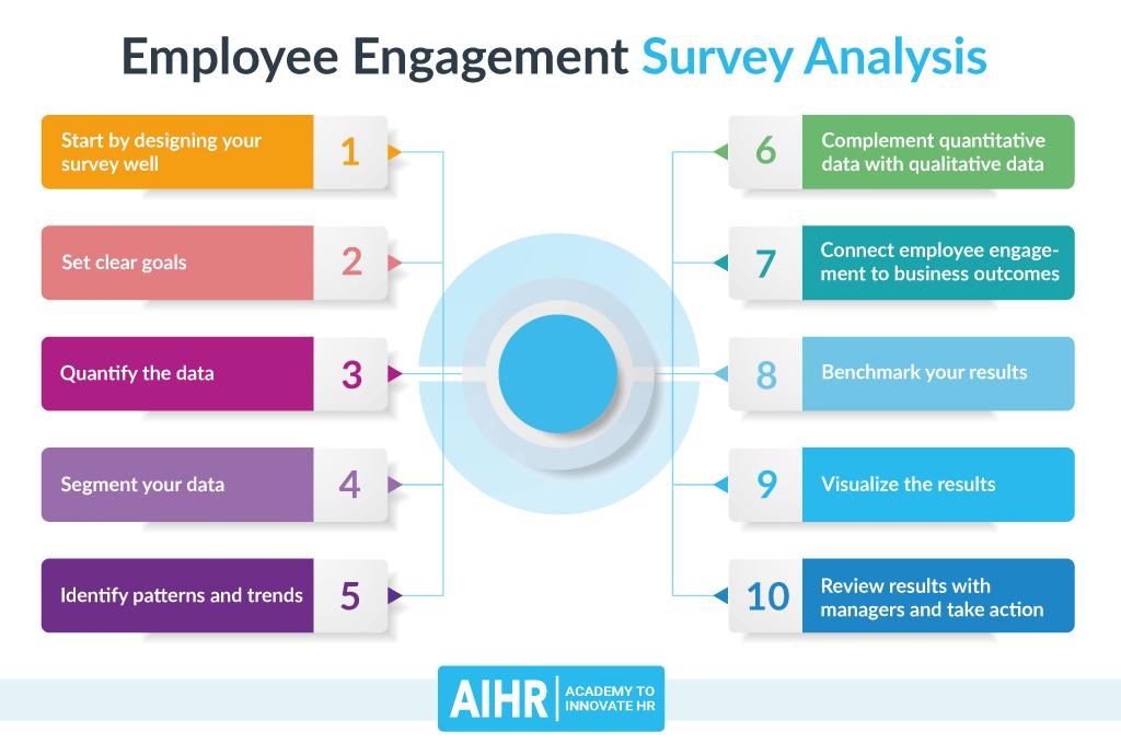 Employee Engagement Survey Analysis