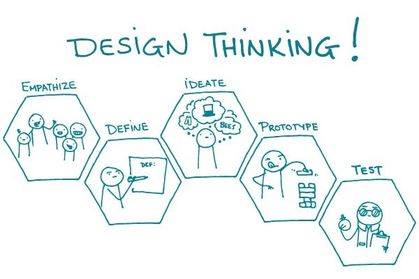 Employee experience as part of design thinking