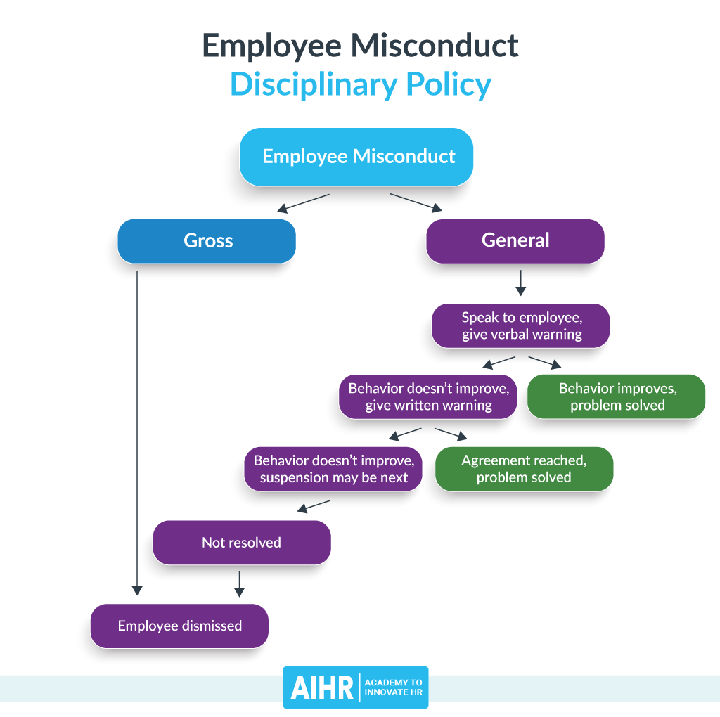 Employee Misconduct: Disciplinary Policy