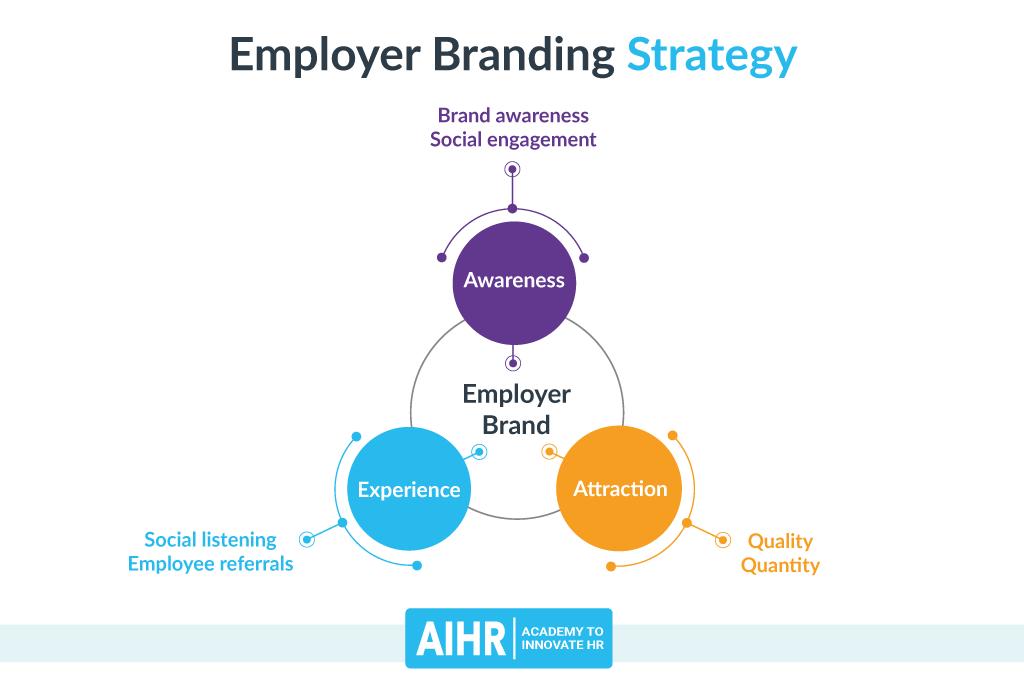 Employer Brand Model