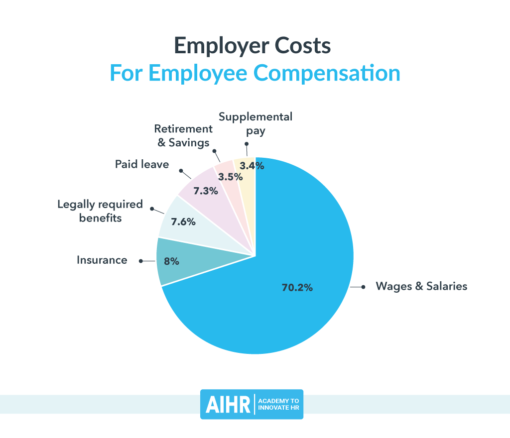Employer Costs for Employee Compensation
