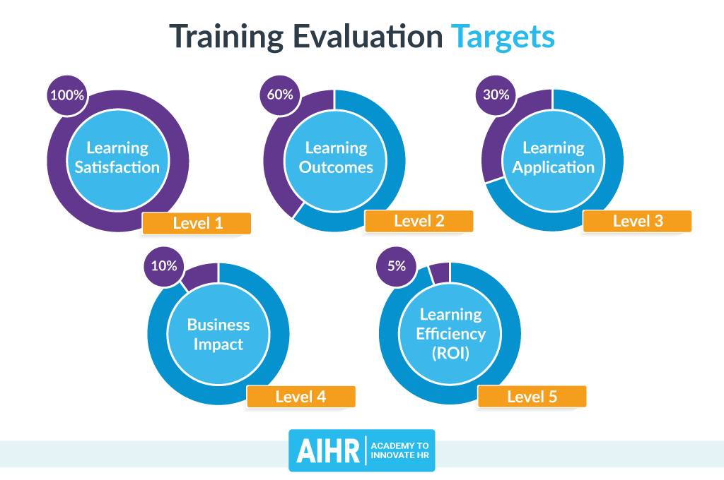 Training Evaluation Targets