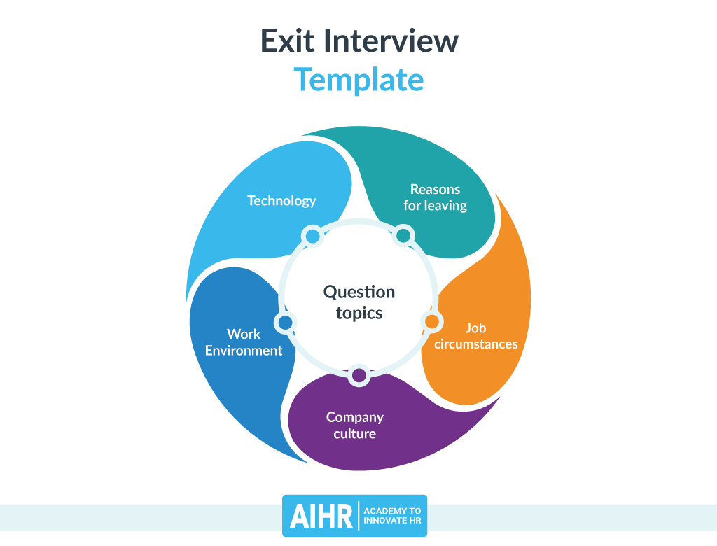 Exit Interview Template - Question Topics