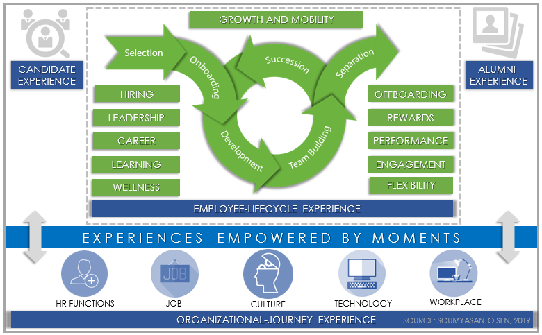 Wider angle of employee experience