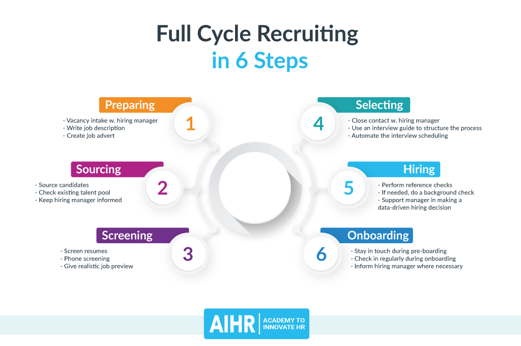 Full Cycle Recruiting in 6 Steps