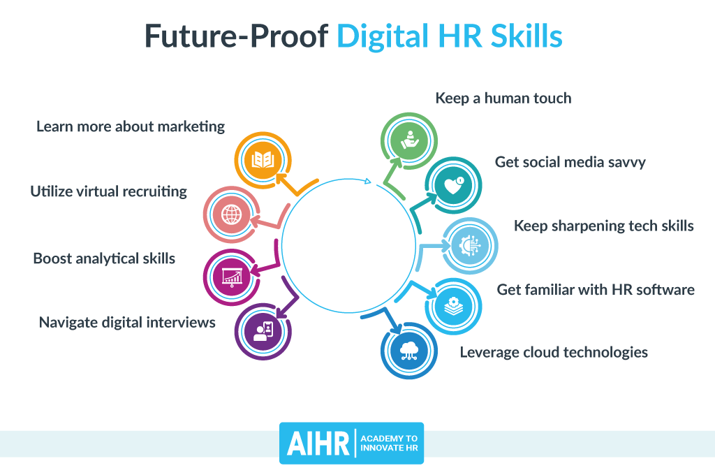 Digital HR Skills