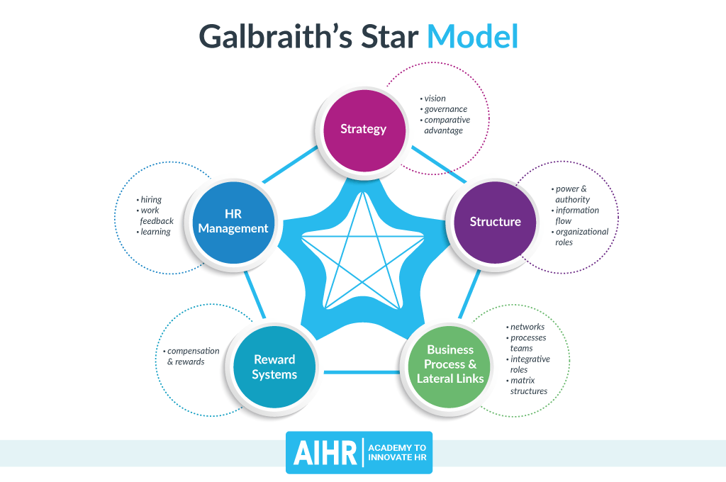 Galbraith's Star Model