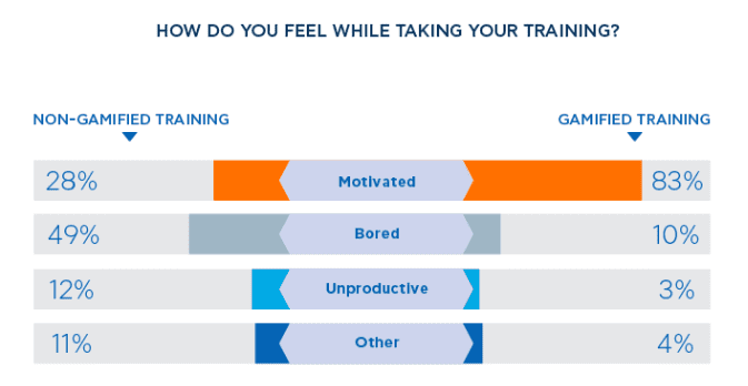 Gamified vs non-gamified training