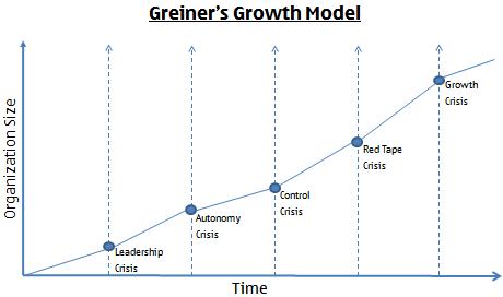 Greiner's Growth Model