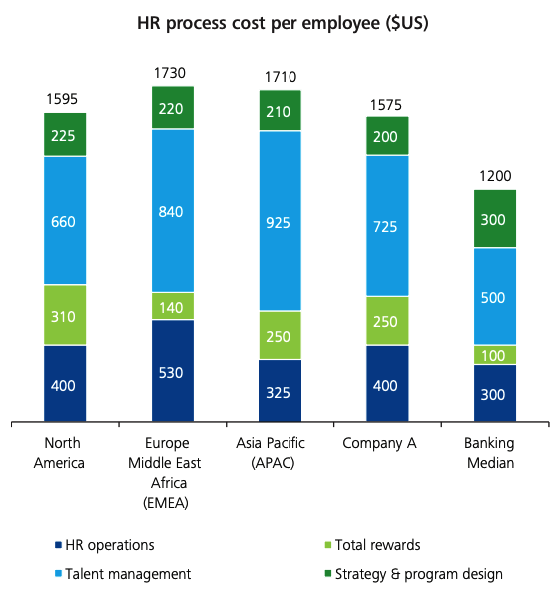 HR Process Costs Benchmarks