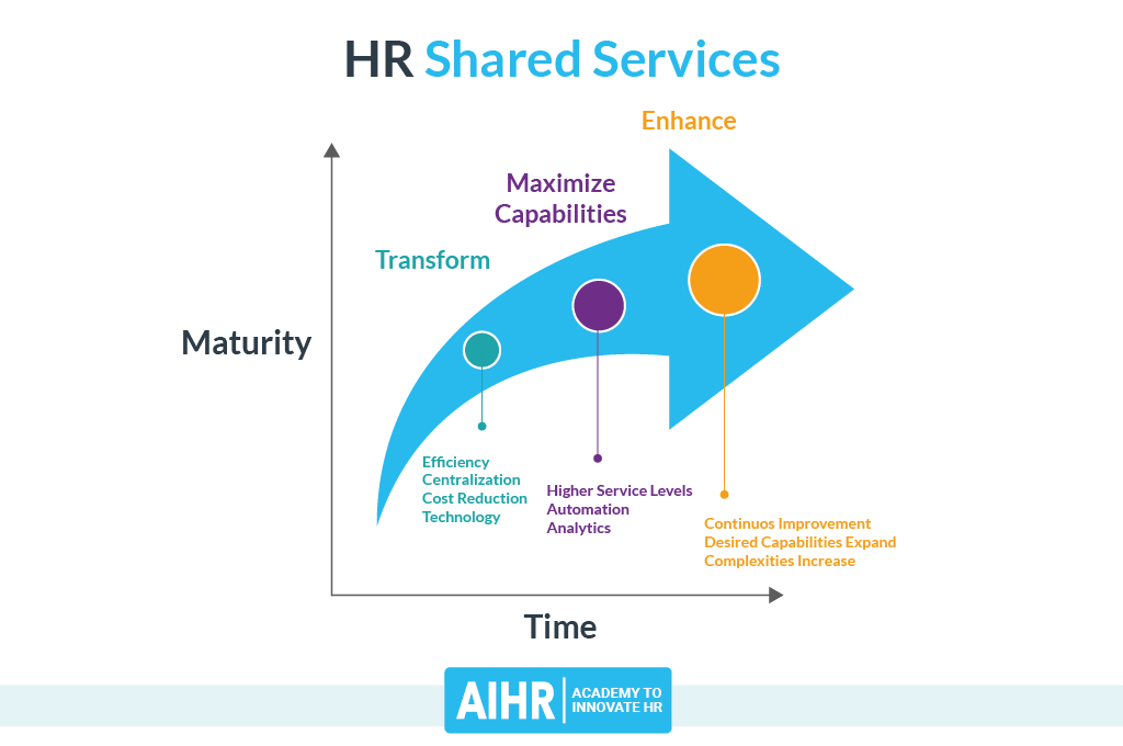 HR Shared Services Maturity Mode