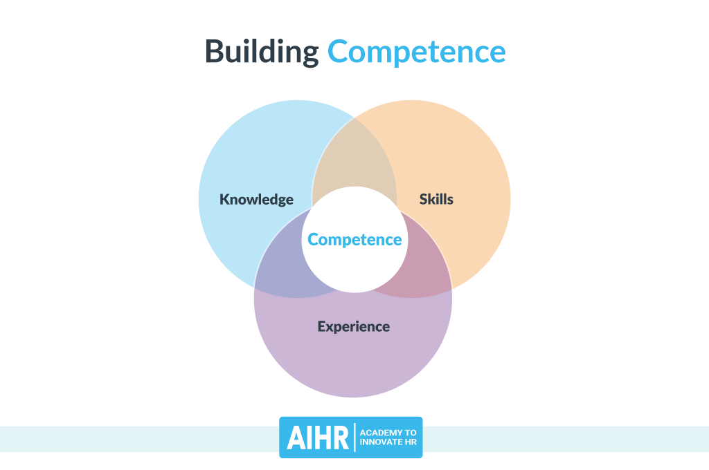 Competence Building Model