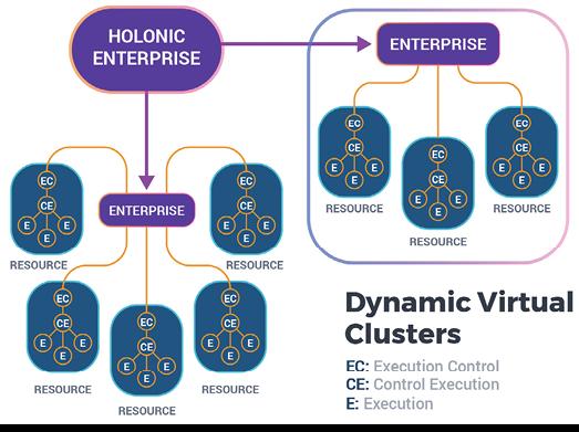 Holonic Enterprise Model