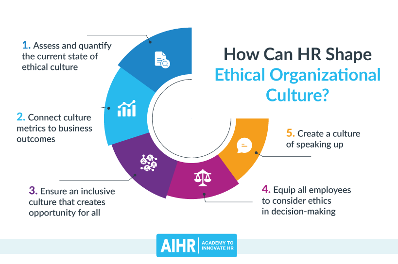 How Can HR Shape Ethical Organizational Culture
