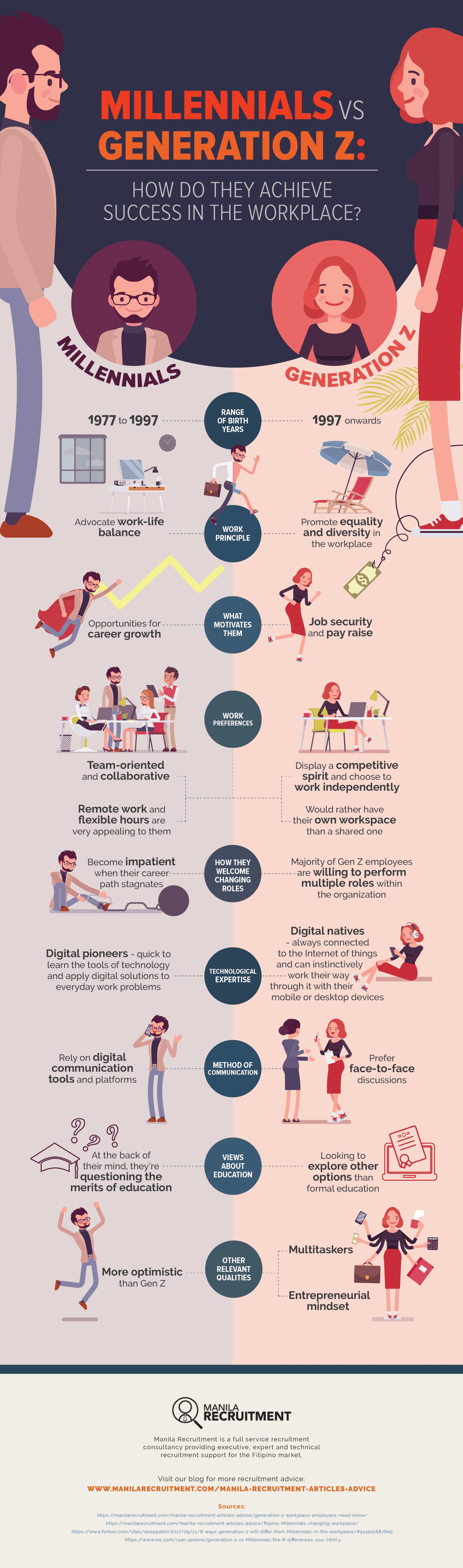 Infographic millennials vs. Gen Z
