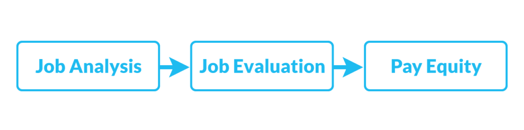 Job-Analysis-Job-Evaluation-Pay-Equity
