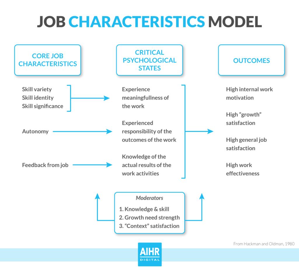 Job characteristics model