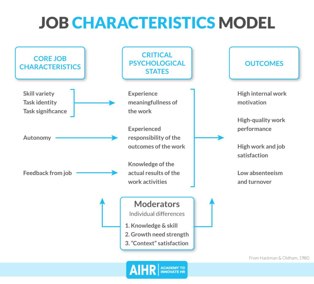 Job design in the job characteristics model