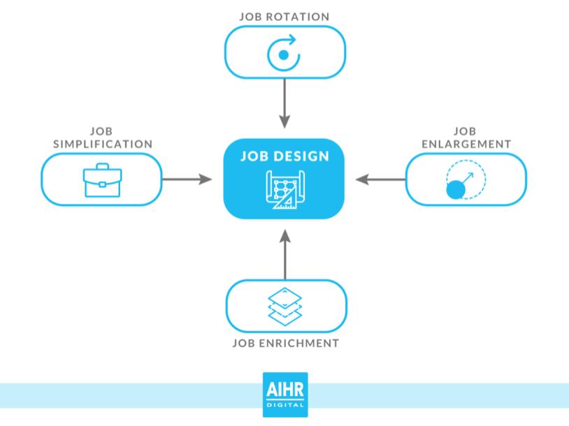 Four Key Job Design Strategies