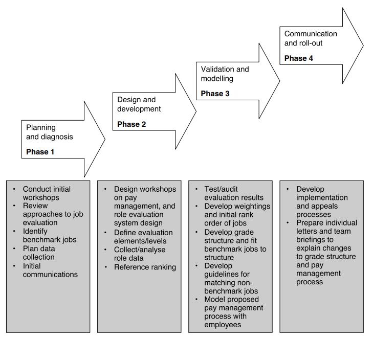 Job evaluation process