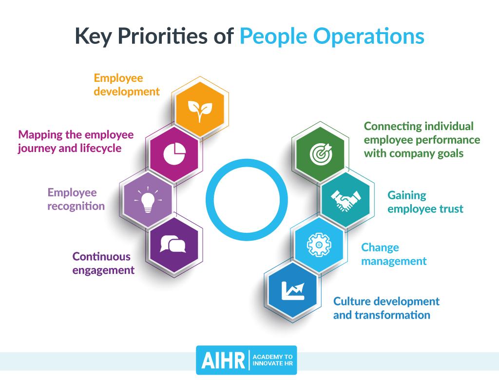 Key Priorities of People Operations