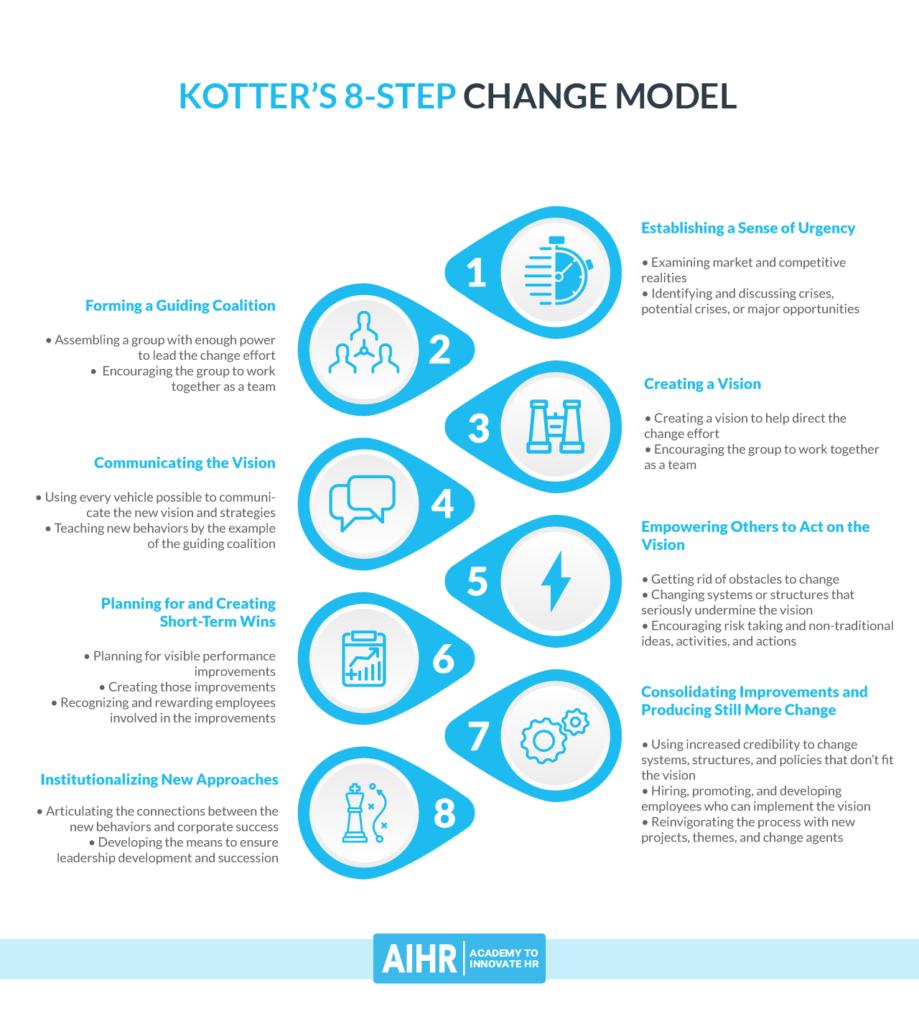 Kotter Change Model