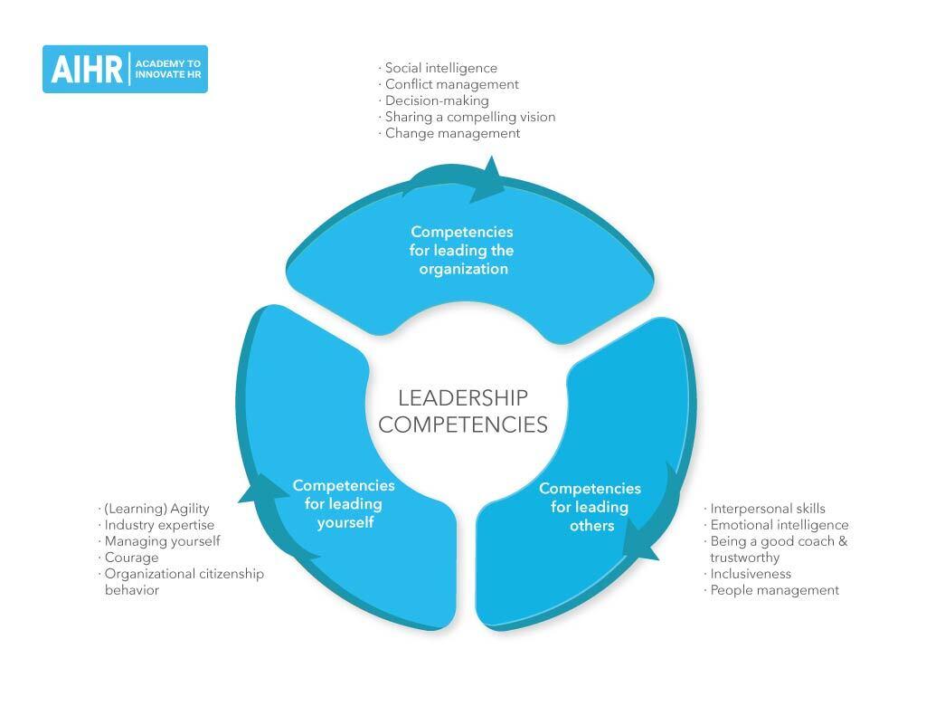 Types of leadership competencies