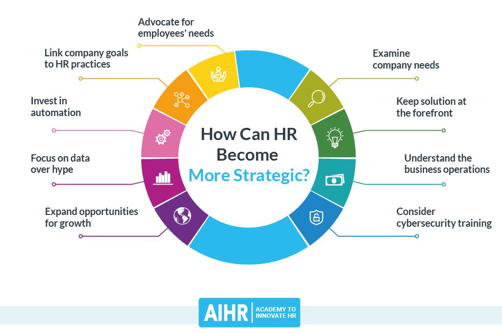 More Strategic HR