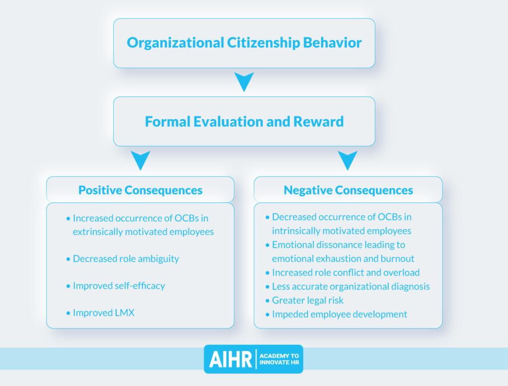 Effects of formalizing organizational citizenship behavior