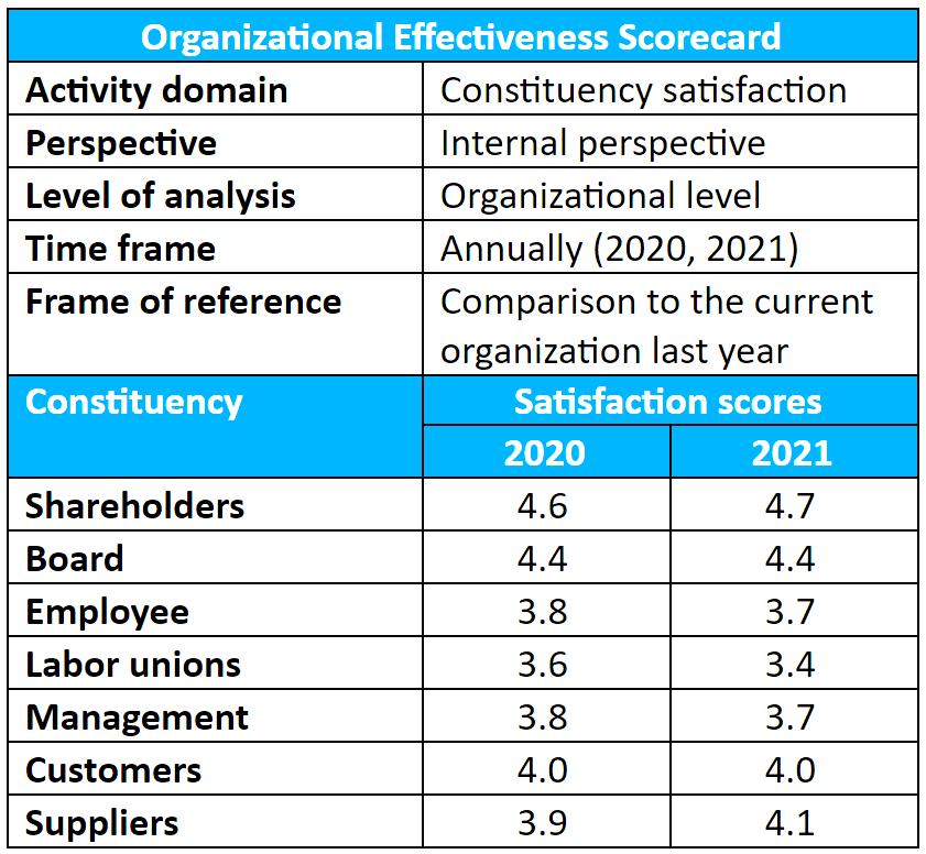 Organizational Effectiveness Scorecard Example