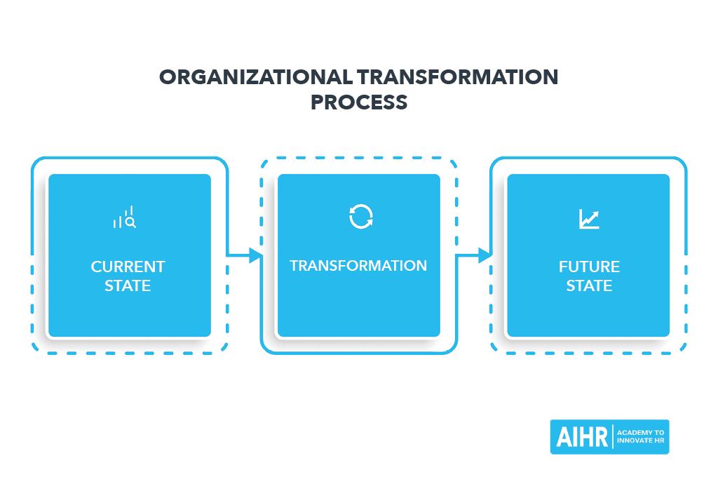Organizational Transformation Process - Lewin's 3-Step Model
