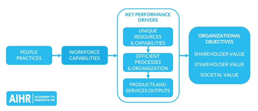 How HR contributes to organizational effectiveness