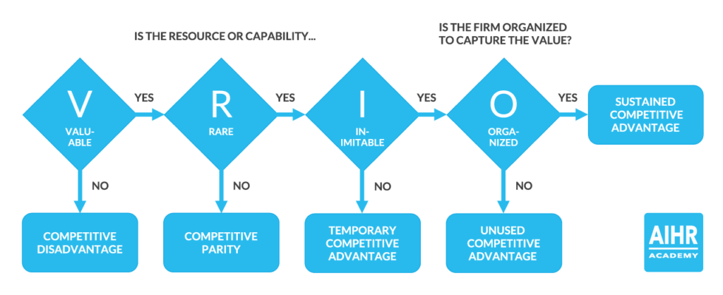 The VRIO Framework is a tool to measure competitive advantage