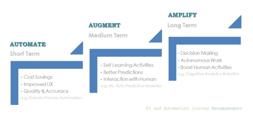 Short medium and long term effects of AI and automation in HR